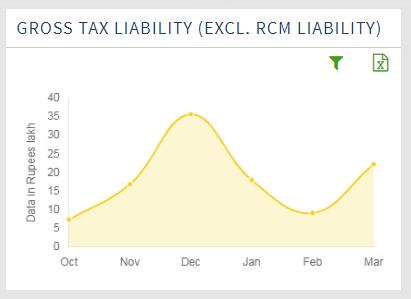 Gross Tax Liability