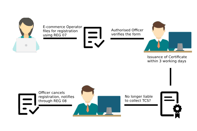 E-Commerce Operator Registration
