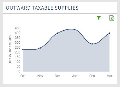 Outward Taxable Supplies
