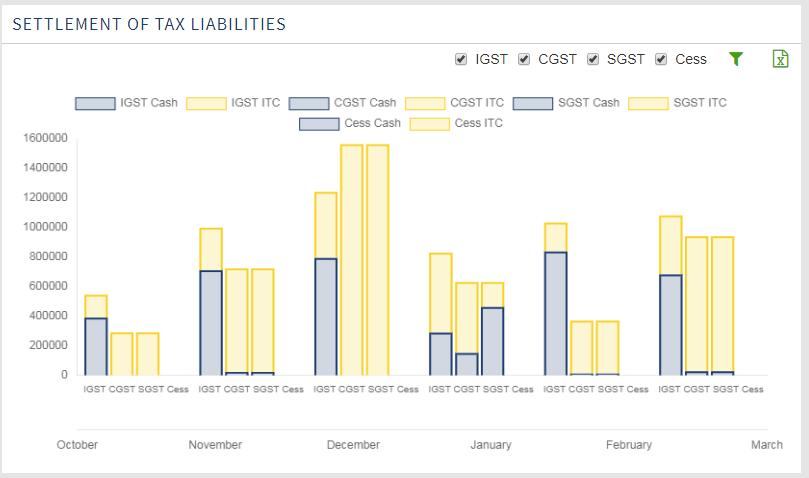 Settlement of Tax Liabilities