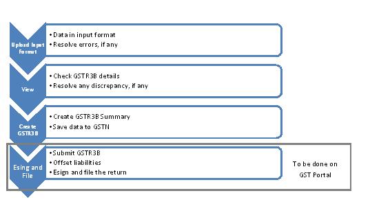 Sapphire_GSTR 3B_Process flow