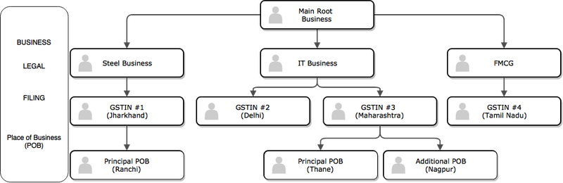 API_Business hierarchy
