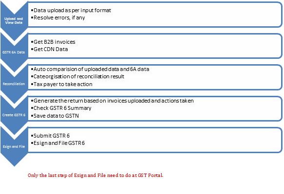 Sapphire_GSTR 6_Process flow