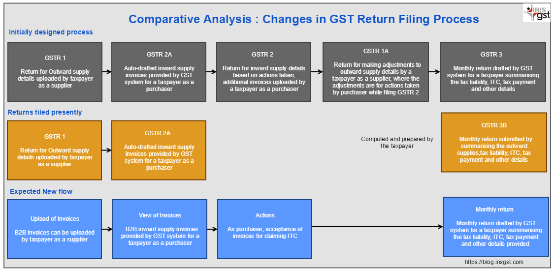 Comparative analysis of return filing process
