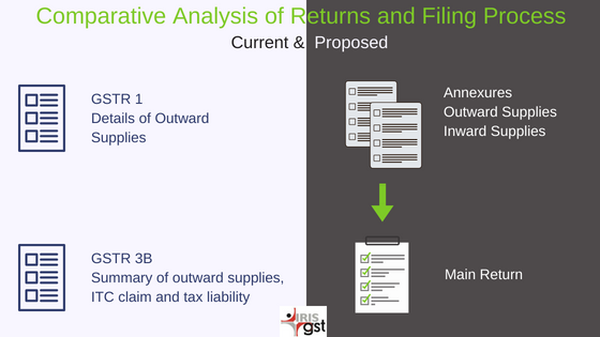 Simplified GST Returns and Filing for a Large (Regular) Taxpayer