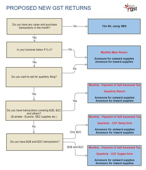 IRIS GST - Overview of New GST returns