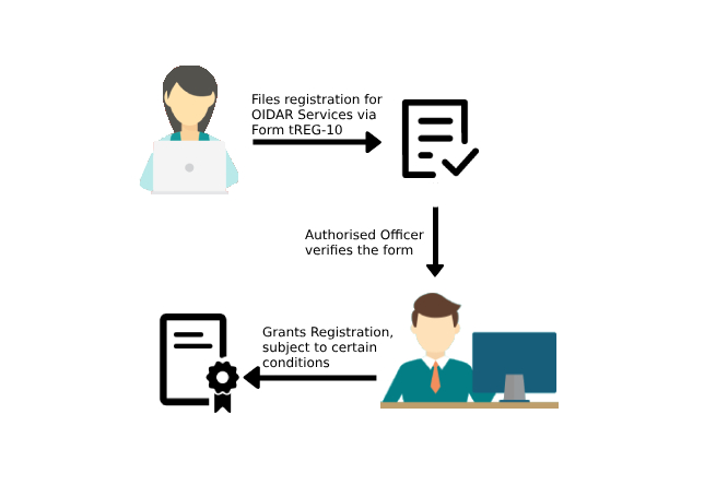 OIDAR Service Registration Process
