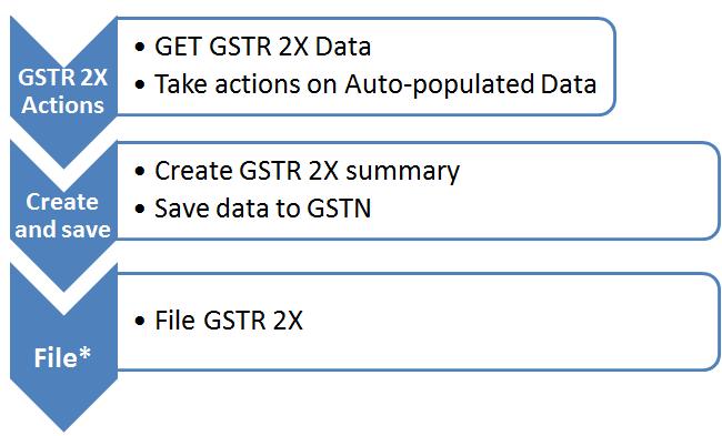 Get GSTR2X data